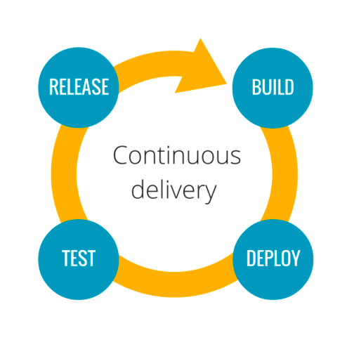 Can Continuous Delivery Succeed Where Agile Has Failed Before?
