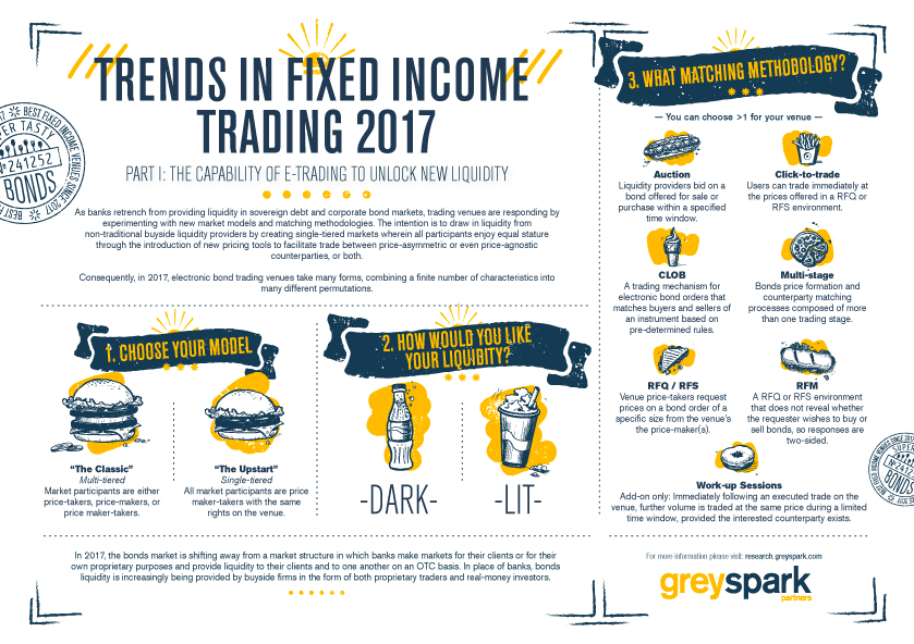 Weekly Roundup - Trends in Fixed Income Trading 2017