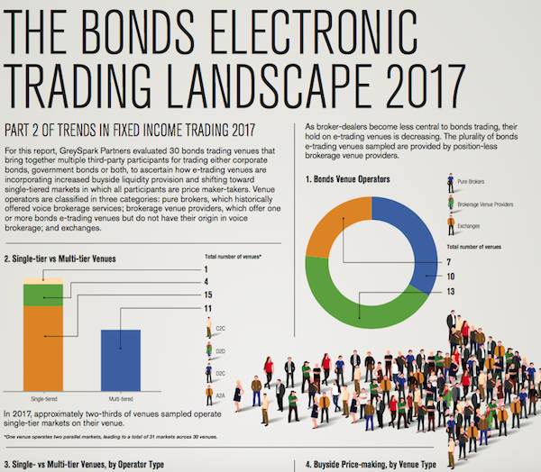 Weekly Roundup - Trends in Fixed Income Trading 2017 (Part 2)